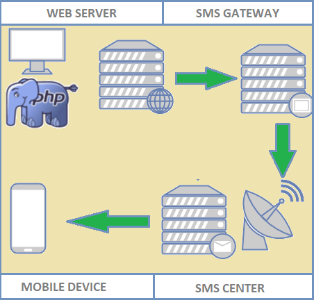SMS modem (SMS receiver server) - Side Projects - Tenten Academy